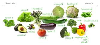 Low Carb Vegetables Visual Guide To The Best And Worst