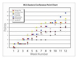 The Best Eleven Mls Eastern Conference Points Chart