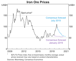 Iron ore 62% fe iron ore prices refer to iron ore fine china import 62 percent grade spot cost and freight for the delivery at the chinese port of tianjin. Box B The Recent Increase In Iron Ore Prices And Implications For The Australian Economy Statement On Monetary Policy August 2019 Rba