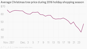 When Is The Best Time To Buy A Fake Christmas TreeWhen Should You Buy A Christmas Tree