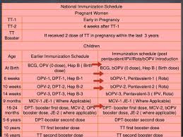 Evolution Of Immunization Programme In India With Recent Update