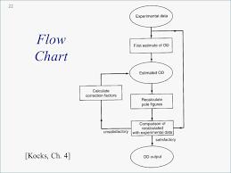 Call Flow Chart Template Lera Mera