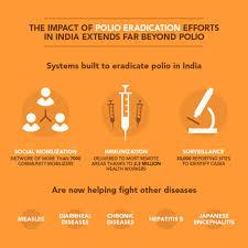 poliomyelitis polio eradication of polio vaccine the impact of polio eradcation efforts in