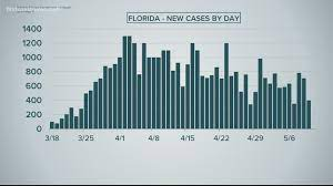 Are COVID-19 cases in Jacksonville ...