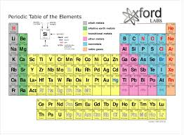 periodic table fun chem e at fennville public high image periodic table for term side of card
