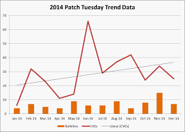 Tripwire Releases 2014 Microsoft Patch Trend Analysis