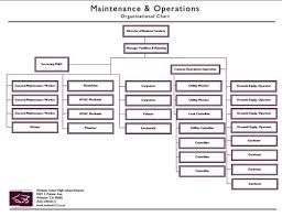 Blank Organizational Chart D Man Filling Blank