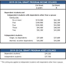 5 Ways Californias Financial Aid Program Can Better Serve
