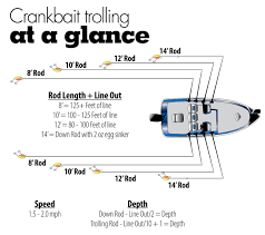 Crankbait Trolling Depth Chart Fishing Tips For Trolling For Crappie