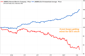 Ges Stock Plunge Puts 110 Year Run In The Dow Industrials