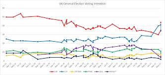 Uk Polling Chart Opinion Polls Elections In Wales Etholiadau Yng Nghymru