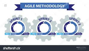 Graphic Design Methodology Agile Software Development Methodology Software Agile
