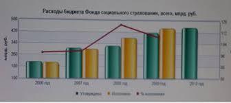 Фонд социального страхования РФ назначение и функции Курсовая  2 2 Состав структура и динамика расходов ФСС РФ