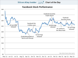Chart Of The Day Facebook Stock