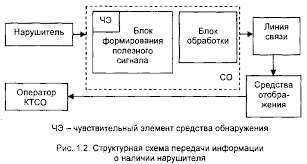 Реферат Системная концепция обеспечения безопасности объектов  Системная концепция обеспечения безопасности объектов
