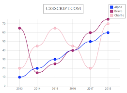 Js Chart Library Simple Clean Svg Chart Library Dopyo Js Css Script