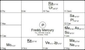 Freddie Mercury Birth Chart Astrology Readings Michael Conneely Archives Starwheel
