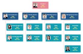 Content Marketing Organizational Chart