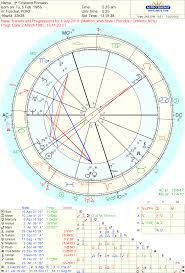 Astropost Cristiano Ronaldo And The Baby In His Chart