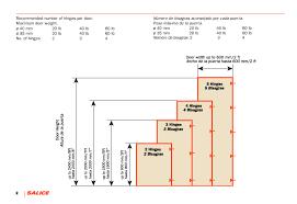 Kitchen Cabinet Door Size Chart Door Dimensions And Hinge Requirements In 2019 Kitchen