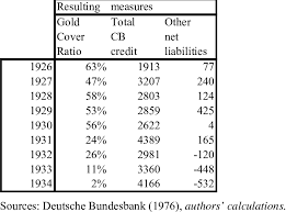 Net Liabilities Gold Coverage Ratio Central Bank Credit And Other Net Liabilities
