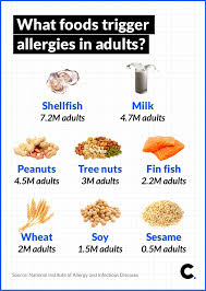 Food Allergies Happen To Adults Its Not Just Kids