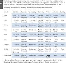 Military Workout Chart Good Way To Prepare For Armys 2 Mile Pt Requirement Army