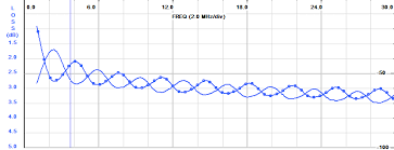 Matched Line Loss Of Generic Rg6 U Quad Shield Ccs