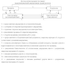 Принципы и формы безналичных расчетов на территории России  Схема расчетов с использованием гарантированного аккредитива