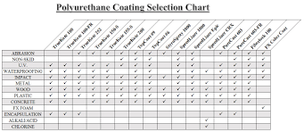 Durable Impact Resistant Polyurethane And Rope Coatings