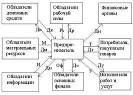 Курсовая работа Основные проблемы современного  Рисунок 1 Схема предпринимательской деятельности