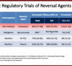 Advantages And Disadvantages Of Novel Oral Anticoagulants Daic