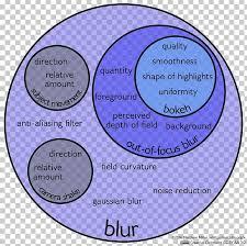 Dia De Los Muertos And Halloween Venn Diagram Bokeh Photography Circle Of Confusion Venn Diagram Png