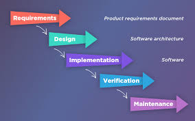 software development methodology top 5 software development methodologies