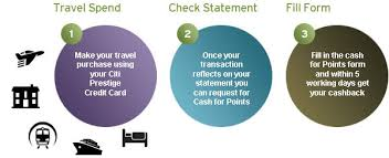 Credit Card Points Transfer Chart Rewards And Redemptions For Citi Credit Cards In Uae