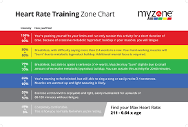 Myzone Color Chart 10 Factual Cardio Zone Heart Rate Chart