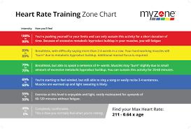 10 Factual Cardio Zone Heart Rate Chart