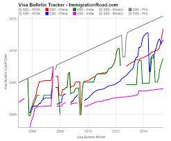 Visa Bulletin Priority Date Chart Visa Bulletin Tracker All New Interactive Chart