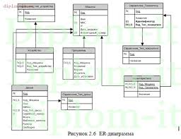 Дипломная работа программирование год Разработка ИС  Разработка ИС инвентаризации компьютеров в сети Данный дипломный проект посвящен проектированию информационной системы позволяющей автоматизировать