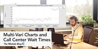 Using Multi Vari Charts To Analyze Causes Of Wait Times At