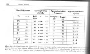 Oxy Acetylene Settings Chart 69 Explanatory Oxy Acetylene Torch Tip Size Chart