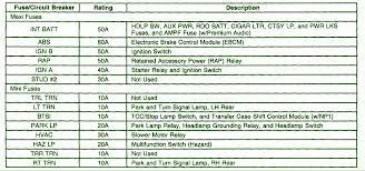 1998 chevrolet wiring diagram diagram www albumartinspiration com 1998 Chevy Lumina Wiring Diagram 1998 chevrolet wiring diagram diagram 1998 chevrolet s10 fuse box diagram 2 circuit wiring diagrams 1978 1998 chevy lumina wiring diagram