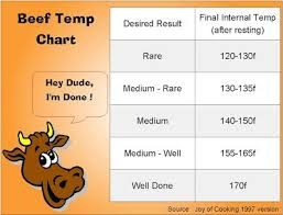 Roast Beef Temperature Chart Reverse Seared Prime Rib Roast Prime Rib Roast Cooking