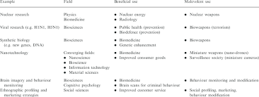 examples of dual use research and innovation by academic field