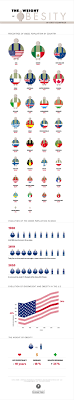 best argumentative essay images childhood great infographic on the weight of obesity in different nations improving employee health and addressing