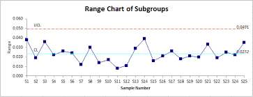 I Mr R Chart In Excel Indiv Within And Between Chart