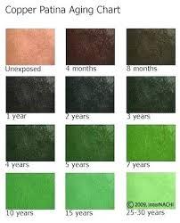 Patina Color Chart Green Copper Color Fristonio Co