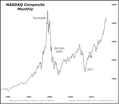Nasdaq Google Chart The Nasdaq What Its All About Smartcompany