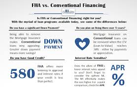 Comparing Mortgage Lenders Low Down Payment And First Time Home Buyer Programs 2019 Edition