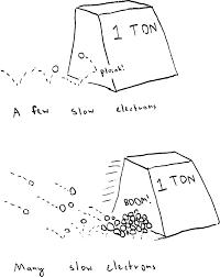 alternating current diagram. ac current diagram alternating o